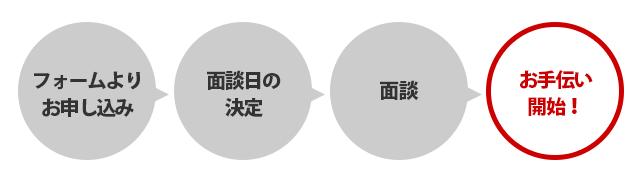 鈴木ひろみ事務所 ボランティア募集